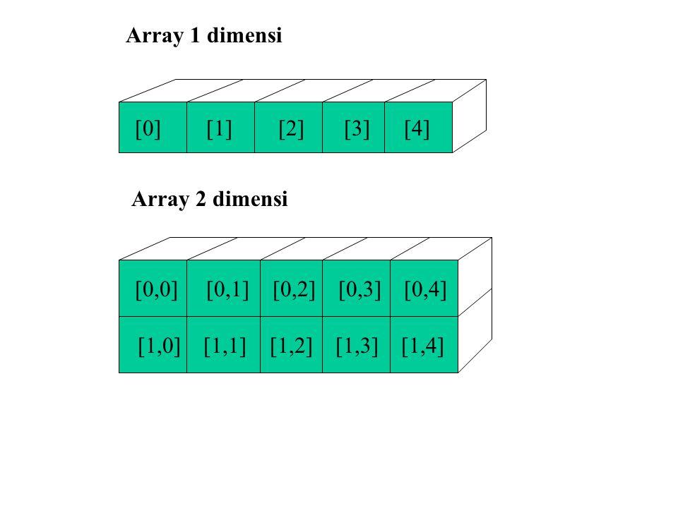 Array 1 dimensi [0] [1] [2] [3] [4] Array 2 dimensi. [0,0] [0,1] [0,2] [0,3] [0,4]